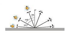 Geometria di misura della brillantezza