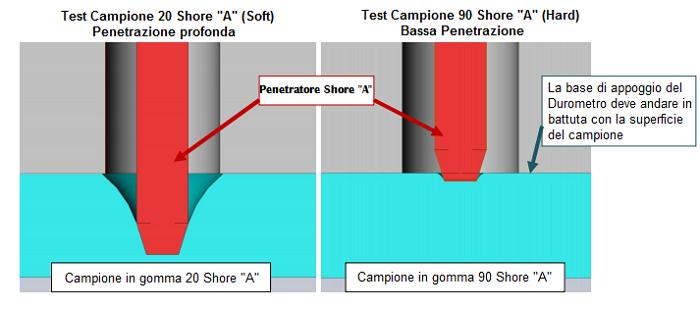 penetrazione-durometro-shore-a
